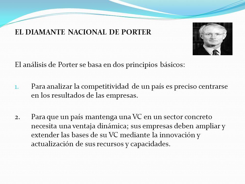 EL DIAMANTE NACIONAL DE PORTER El análisis de Porter se basa en dos principios básicos: 1. Para analizar la competitividad de un país es preciso centr
