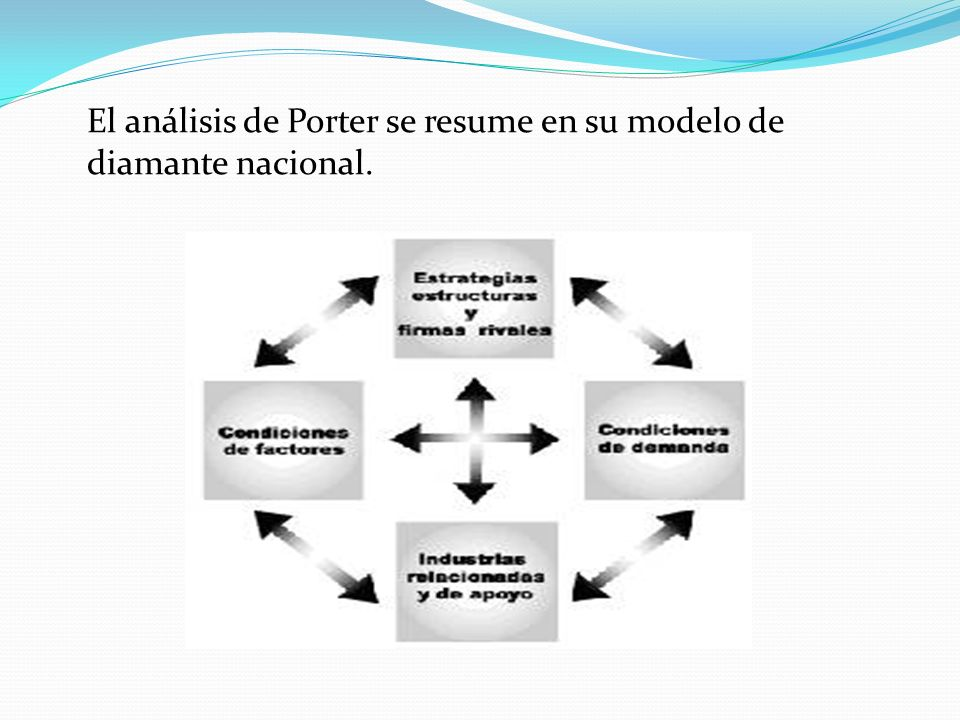 El análisis de Porter se resume en su modelo de diamante nacional.