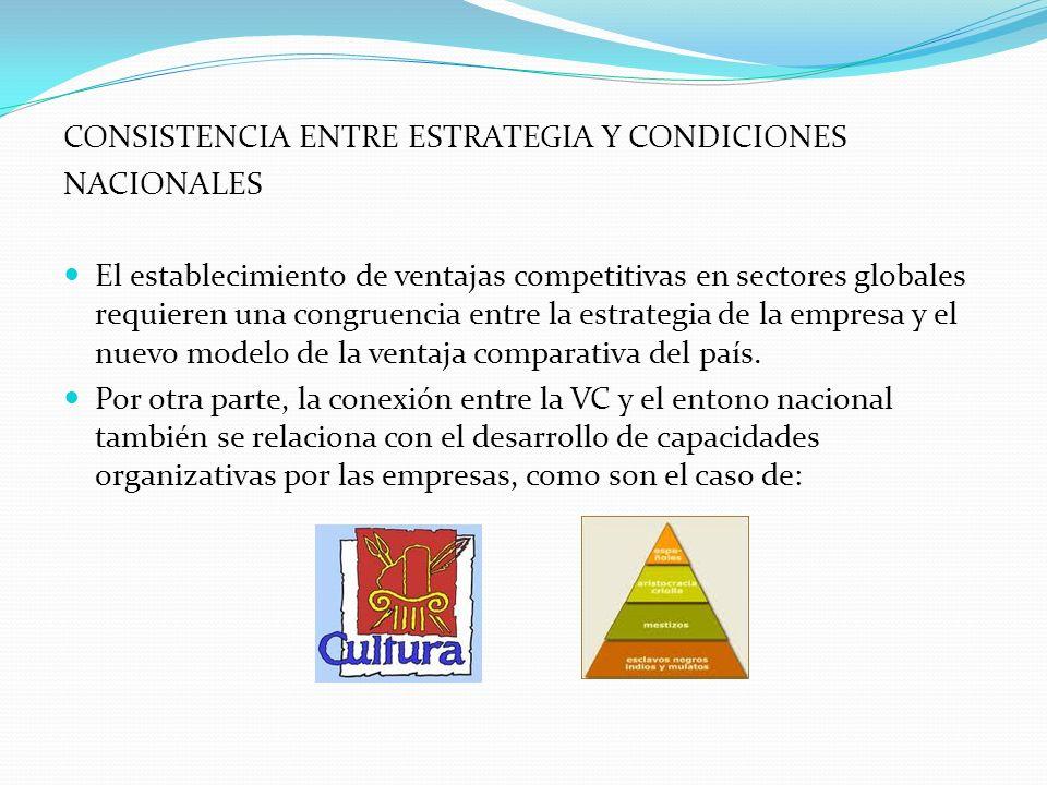 CONSISTENCIA ENTRE ESTRATEGIA Y CONDICIONES NACIONALES El establecimiento de ventajas competitivas en sectores globales requieren una congruencia entr