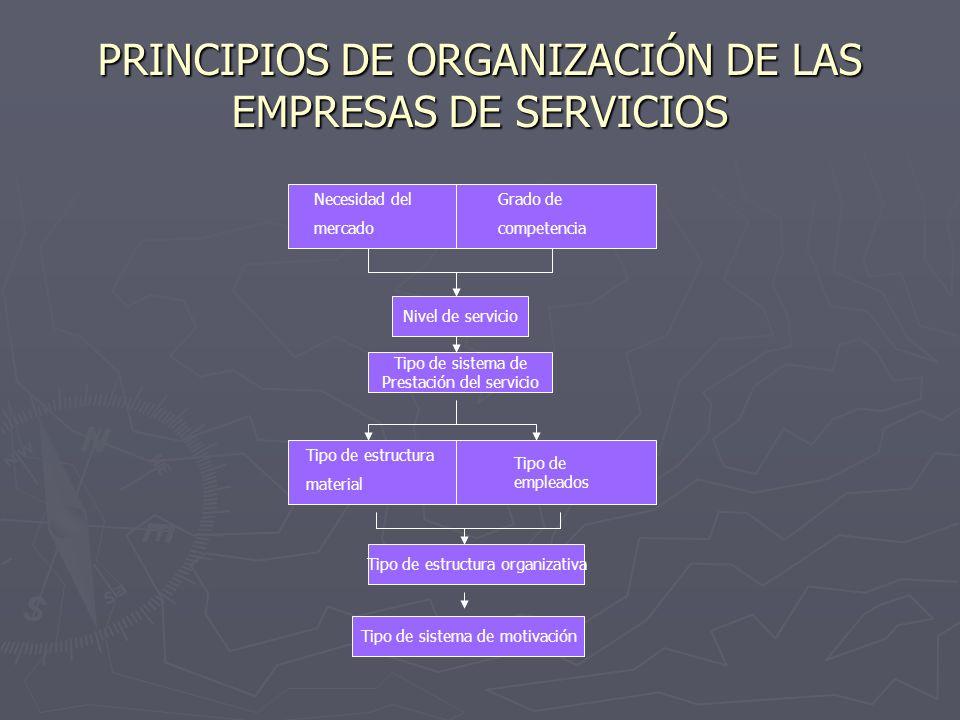 PRINCIPIOS DE ORGANIZACIÓN DE LAS EMPRESAS DE SERVICIOS Necesidad del mercado Grado de competencia Nivel de servicio Tipo de sistema de Prestación del