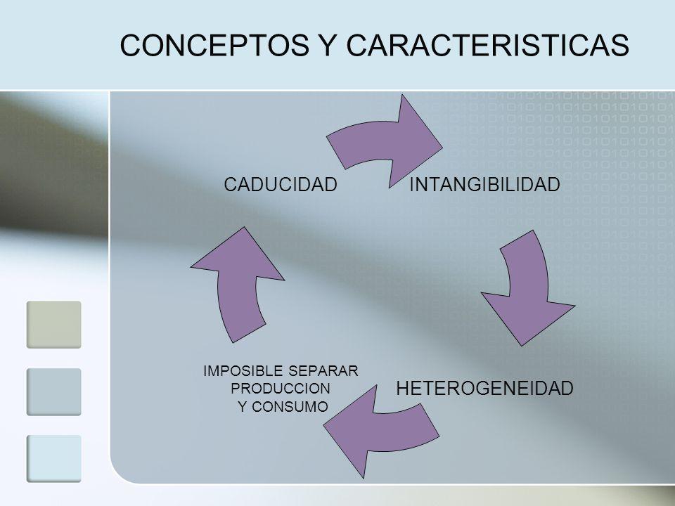 CONCEPTOS Y CARACTERISTICAS INTANGIBILIDAD HETEROGENEIDAD IMPOSIBLE SEPARAR PRODUCCION Y CONSUMO CADUCIDAD