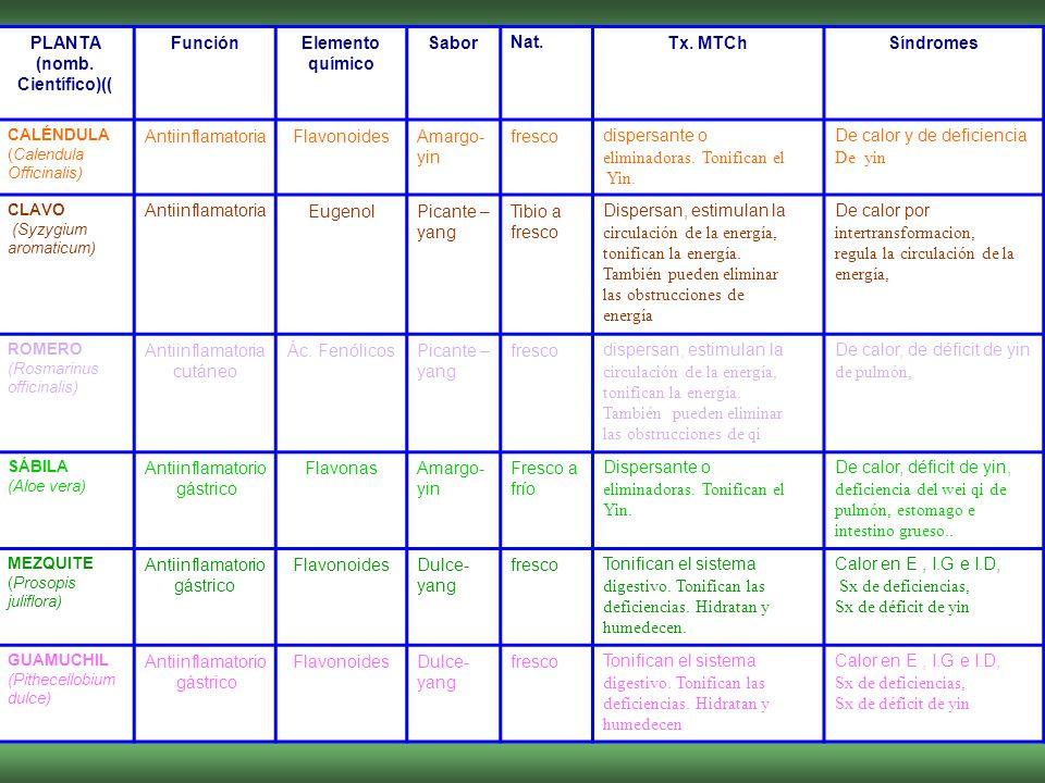 PLANTA (nomb. Científico)(( FunciónElemento químico SaborNat.Tx. MTChSíndromes CALÉNDULA (Calendula Officinalis) AntiinflamatoriaFlavonoidesAmargo- yi