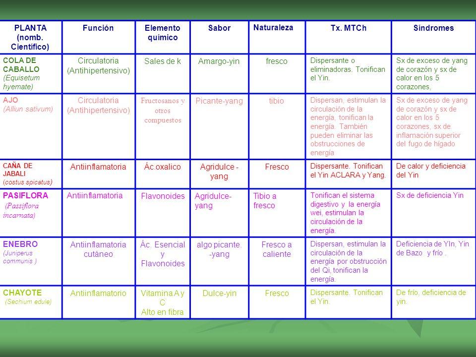 PLANTA (nomb. Científico) FunciónElemento químico SaborNaturalezaTx. MTChSíndromes COLA DE CABALLO (Equisetum hyemate) Circulatoria (Antihipertensivo)