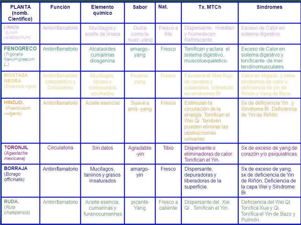 PLANTA (nomb. Científico) FunciónElemento químico SaborNat.Tx. MTChSíndromes LINAZA (Linum usitatissimum) AntiinflamatorioMucílagos y aceite de linaza