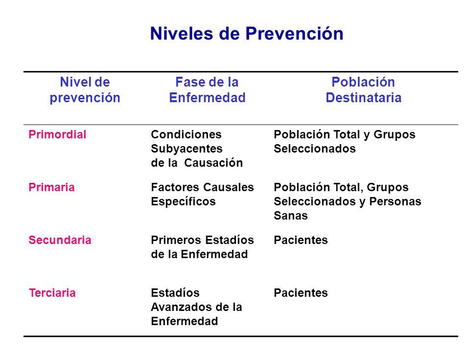 Nivel de prevención Fase de la Enfermedad Población Destinataria PrimordialCondiciones Subyacentes de la Causación Población Total y Grupos Selecciona