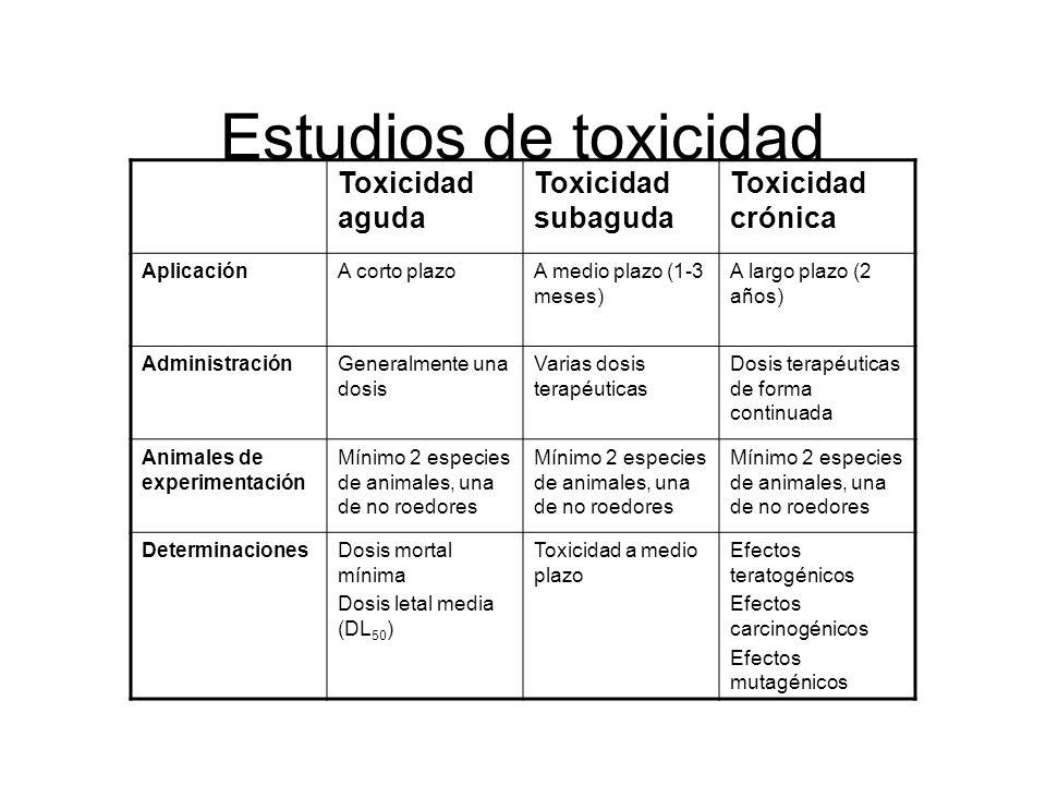 Estudios de toxicidad Toxicidad aguda Toxicidad subaguda Toxicidad crónica AplicaciónA corto plazoA medio plazo (1-3 meses) A largo plazo (2 años) Adm