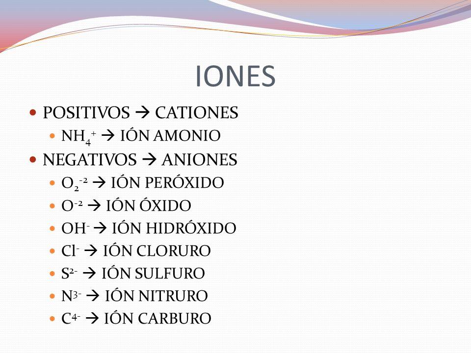 IONES POSITIVOS CATIONES NH 4 + IÓN AMONIO NEGATIVOS ANIONES O 2 -2 IÓN PERÓXIDO O -2 IÓN ÓXIDO OH - IÓN HIDRÓXIDO Cl - IÓN CLORURO S 2- IÓN SULFURO N