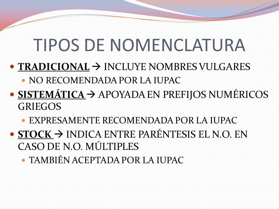 TIPOS DE NOMENCLATURA TRADICIONAL INCLUYE NOMBRES VULGARES NO RECOMENDADA POR LA IUPAC SISTEMÁTICA APOYADA EN PREFIJOS NUMÉRICOS GRIEGOS EXPRESAMENTE