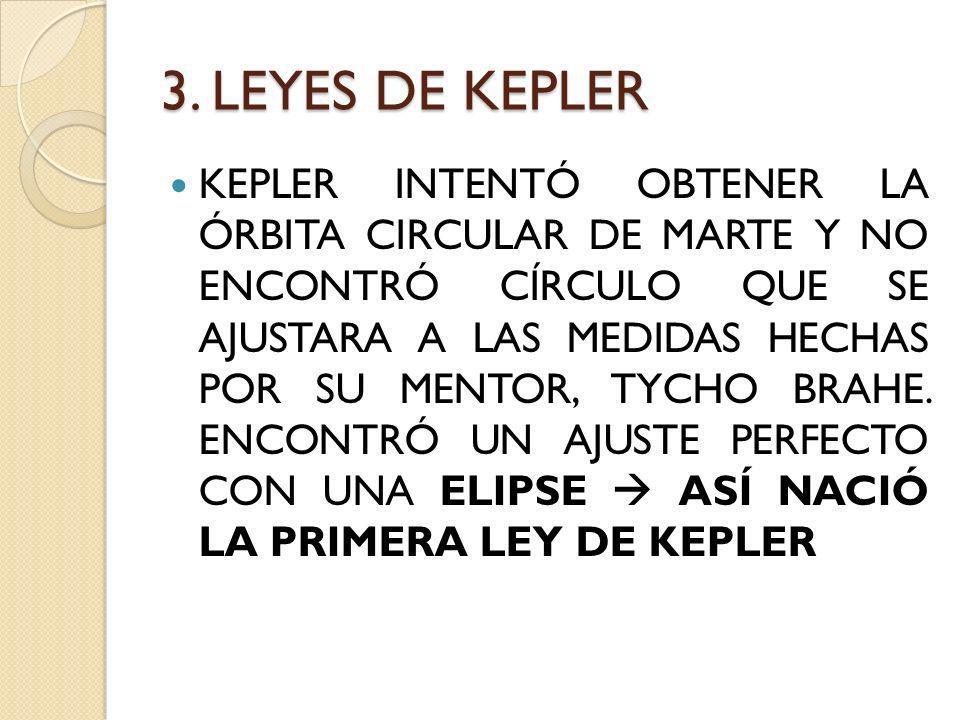 3. LEYES DE KEPLER KEPLER INTENTÓ OBTENER LA ÓRBITA CIRCULAR DE MARTE Y NO ENCONTRÓ CÍRCULO QUE SE AJUSTARA A LAS MEDIDAS HECHAS POR SU MENTOR, TYCHO