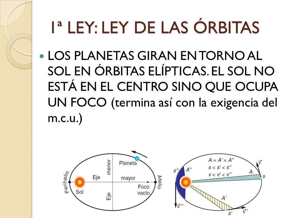 1ª LEY: LEY DE LAS ÓRBITAS LOS PLANETAS GIRAN EN TORNO AL SOL EN ÓRBITAS ELÍPTICAS. EL SOL NO ESTÁ EN EL CENTRO SINO QUE OCUPA UN FOCO (termina así co