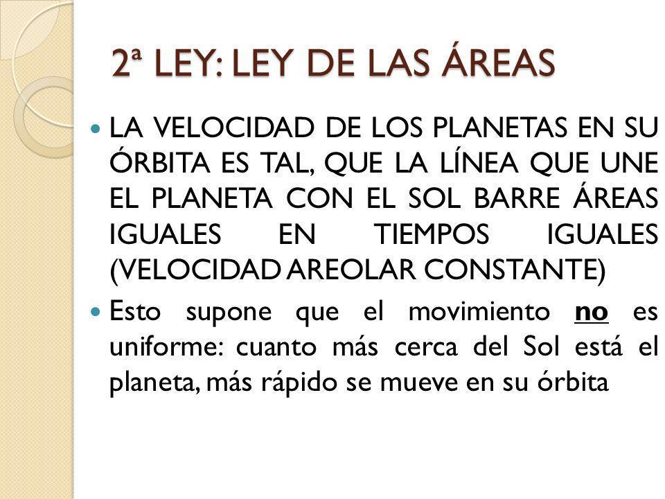 2ª LEY: LEY DE LAS ÁREAS LA VELOCIDAD DE LOS PLANETAS EN SU ÓRBITA ES TAL, QUE LA LÍNEA QUE UNE EL PLANETA CON EL SOL BARRE ÁREAS IGUALES EN TIEMPOS I