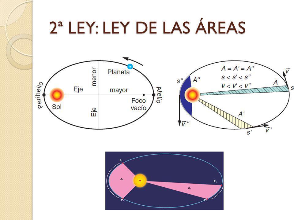 2ª LEY: LEY DE LAS ÁREAS