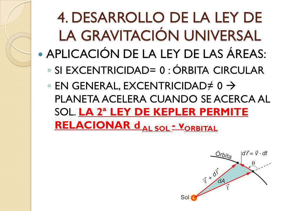 4. DESARROLLO DE LA LEY DE LA GRAVITACIÓN UNIVERSAL APLICACIÓN DE LA LEY DE LAS ÁREAS: SI EXCENTRICIDAD= 0 : ÓRBITA CIRCULAR EN GENERAL, EXCENTRICIDAD