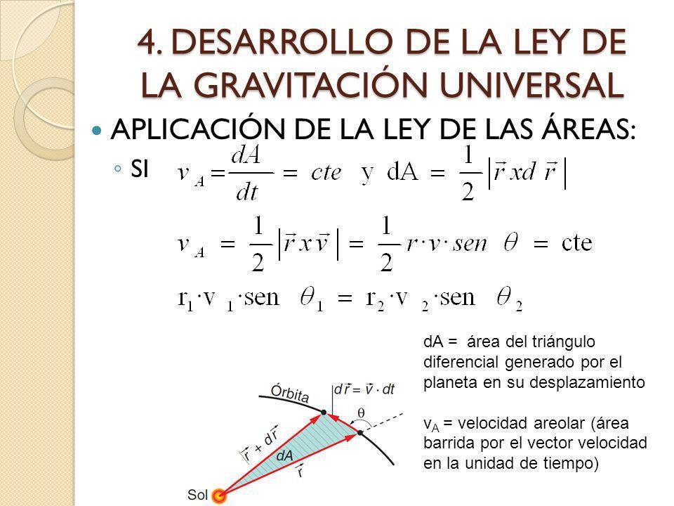 4. DESARROLLO DE LA LEY DE LA GRAVITACIÓN UNIVERSAL APLICACIÓN DE LA LEY DE LAS ÁREAS: SI dA = área del triángulo diferencial generado por el planeta