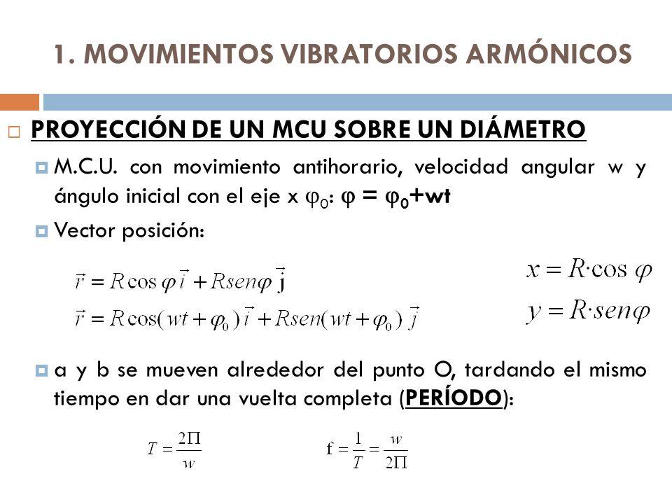 1.MOVIMIENTOS VIBRATORIOS ARMÓNICOS PROYECCIÓN DE UN MCU SOBRE UN DIÁMETRO M.C.U.