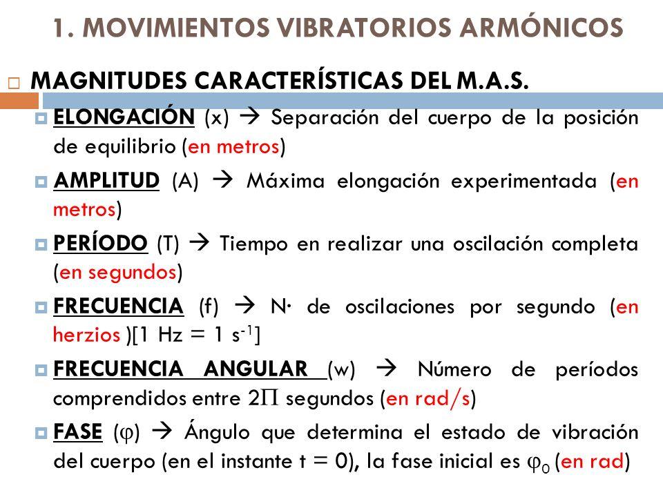 1.MOVIMIENTOS VIBRATORIOS ARMÓNICOS MAGNITUDES CARACTERÍSTICAS DEL M.A.S.