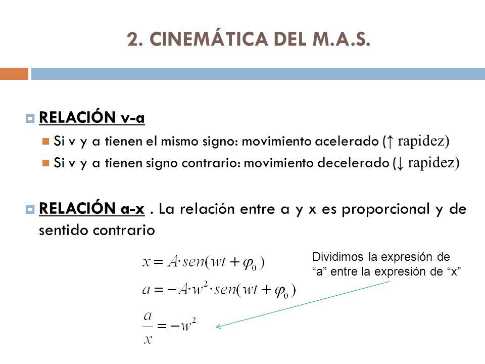 2.CINEMÁTICA DEL M.A.S.