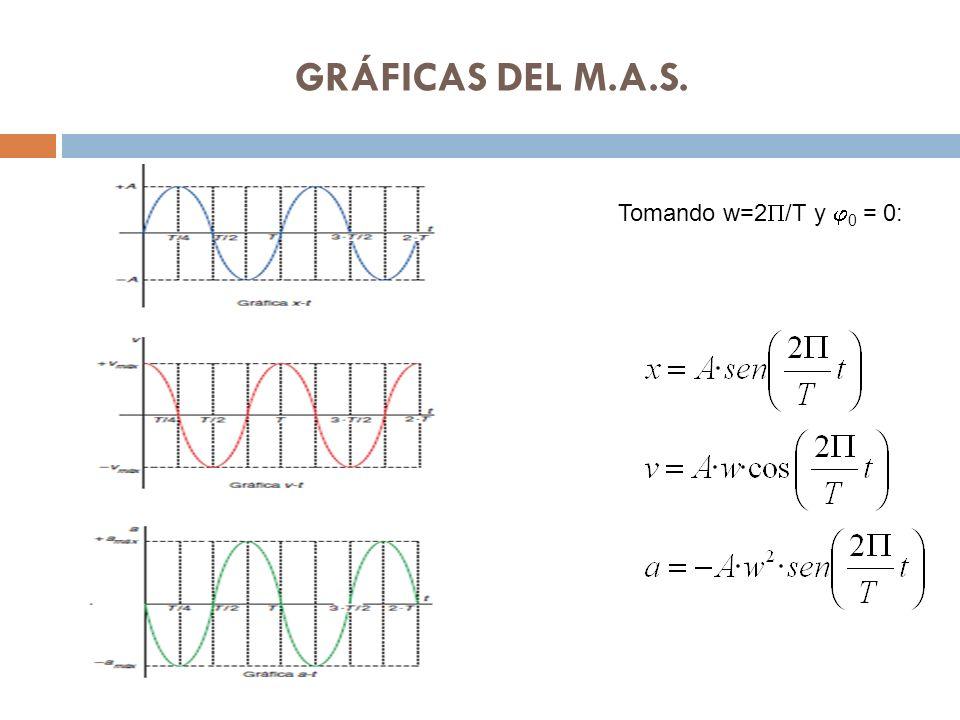 GRÁFICAS DEL M.A.S. Tomando w=2 /T y 0 = 0: