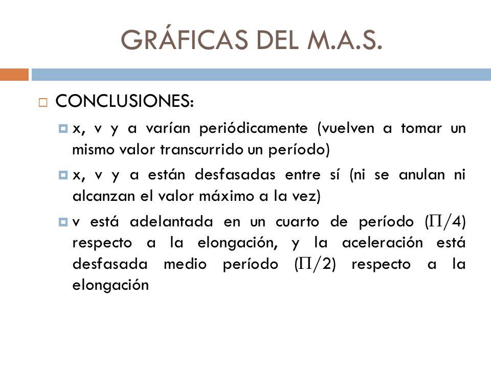 GRÁFICAS DEL M.A.S.