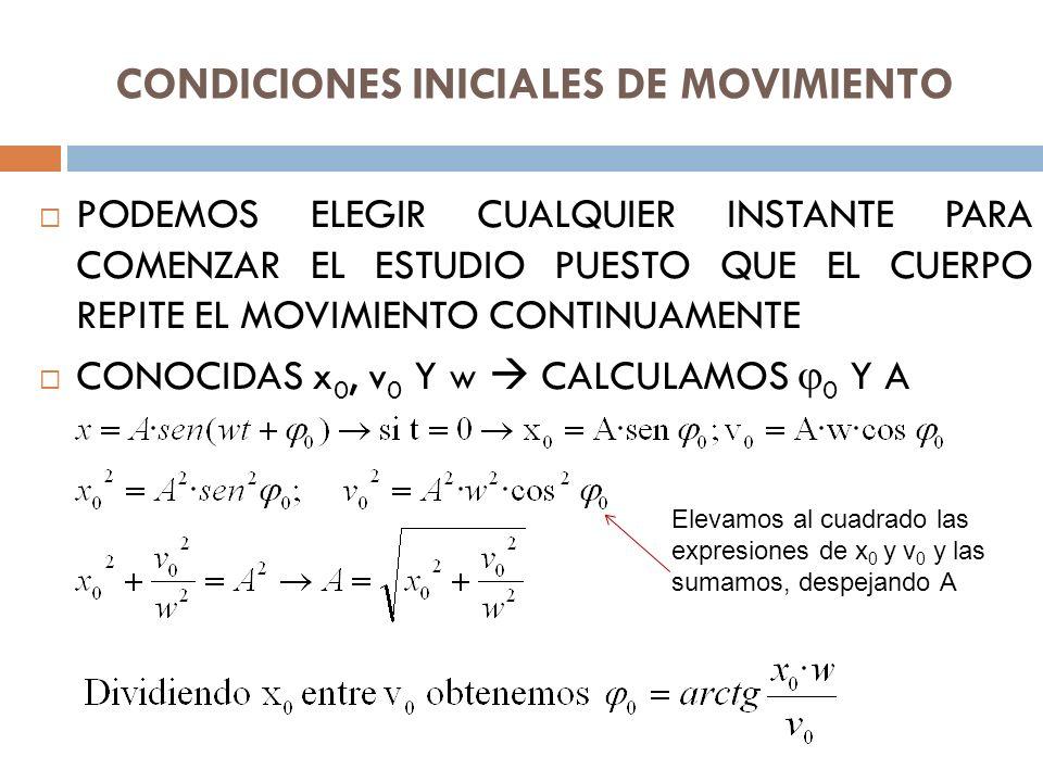CONDICIONES INICIALES DE MOVIMIENTO PODEMOS ELEGIR CUALQUIER INSTANTE PARA COMENZAR EL ESTUDIO PUESTO QUE EL CUERPO REPITE EL MOVIMIENTO CONTINUAMENTE CONOCIDAS x 0, v 0 Y w CALCULAMOS 0 Y A Elevamos al cuadrado las expresiones de x 0 y v 0 y las sumamos, despejando A