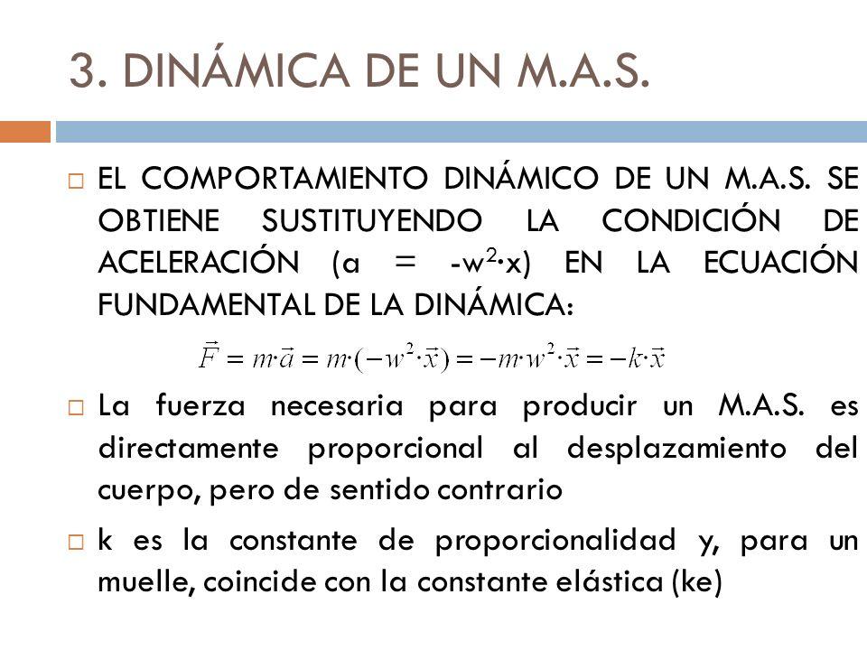 3.DINÁMICA DE UN M.A.S. EL COMPORTAMIENTO DINÁMICO DE UN M.A.S.