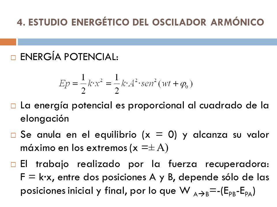 4. ESTUDIO ENERGÉTICO DEL OSCILADOR ARMÓNICO ENERGÍA POTENCIAL: La energía potencial es proporcional al cuadrado de la elongación Se anula en el equil