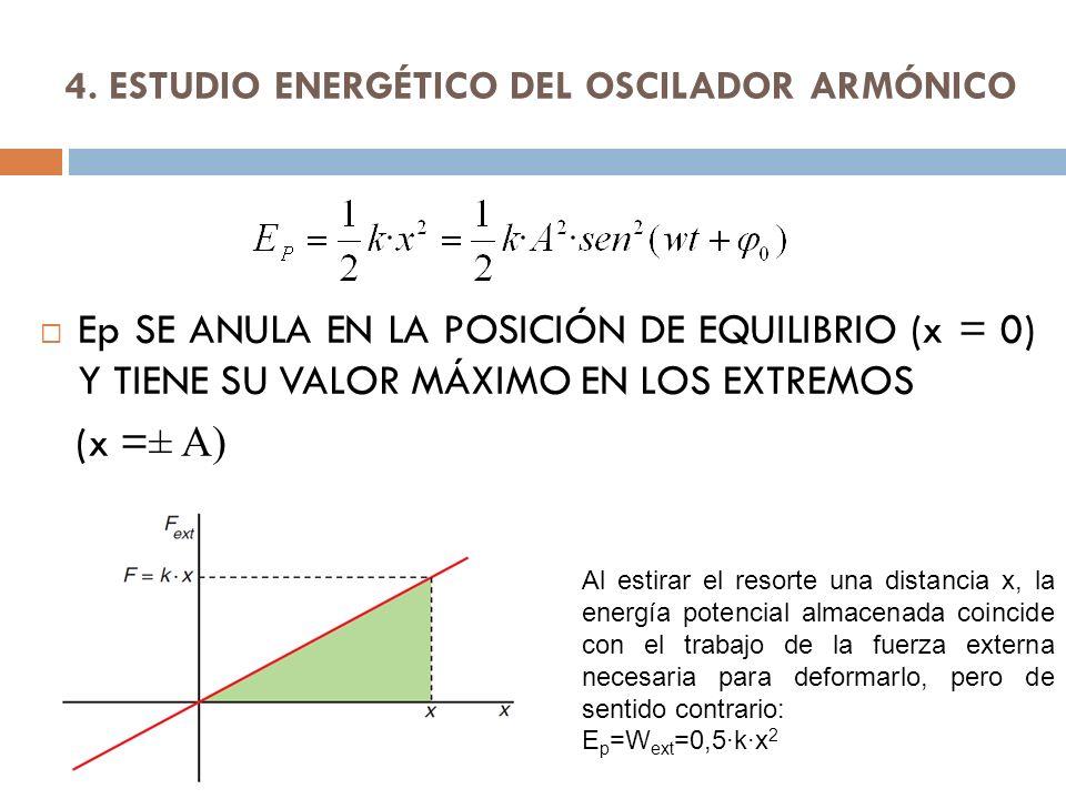 4. ESTUDIO ENERGÉTICO DEL OSCILADOR ARMÓNICO Ep SE ANULA EN LA POSICIÓN DE EQUILIBRIO (x = 0) Y TIENE SU VALOR MÁXIMO EN LOS EXTREMOS (x = ± A) Al est