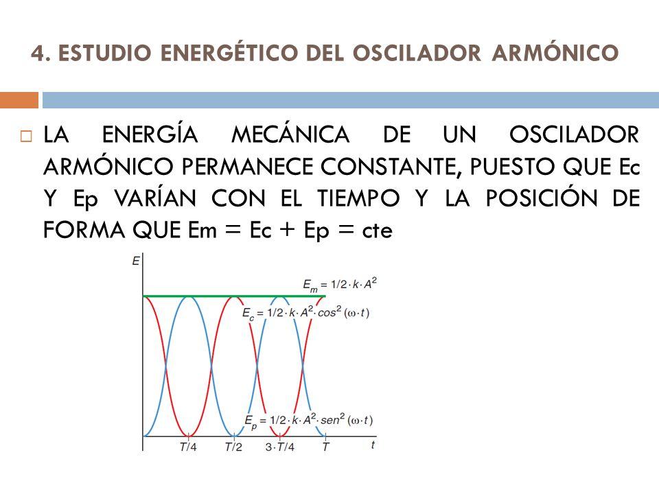 4. ESTUDIO ENERGÉTICO DEL OSCILADOR ARMÓNICO LA ENERGÍA MECÁNICA DE UN OSCILADOR ARMÓNICO PERMANECE CONSTANTE, PUESTO QUE Ec Y Ep VARÍAN CON EL TIEMPO