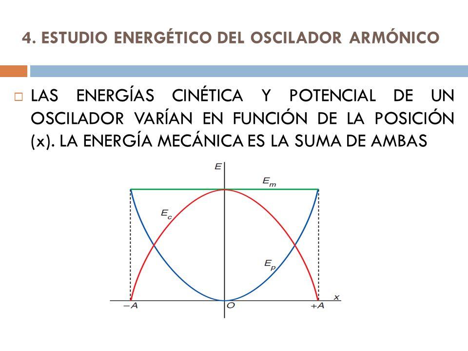 4. ESTUDIO ENERGÉTICO DEL OSCILADOR ARMÓNICO LAS ENERGÍAS CINÉTICA Y POTENCIAL DE UN OSCILADOR VARÍAN EN FUNCIÓN DE LA POSICIÓN (x). LA ENERGÍA MECÁNI