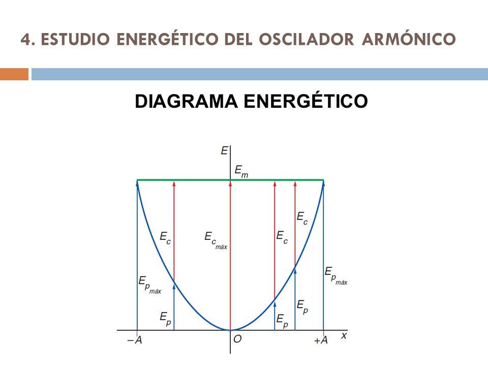 4. ESTUDIO ENERGÉTICO DEL OSCILADOR ARMÓNICO DIAGRAMA ENERGÉTICO