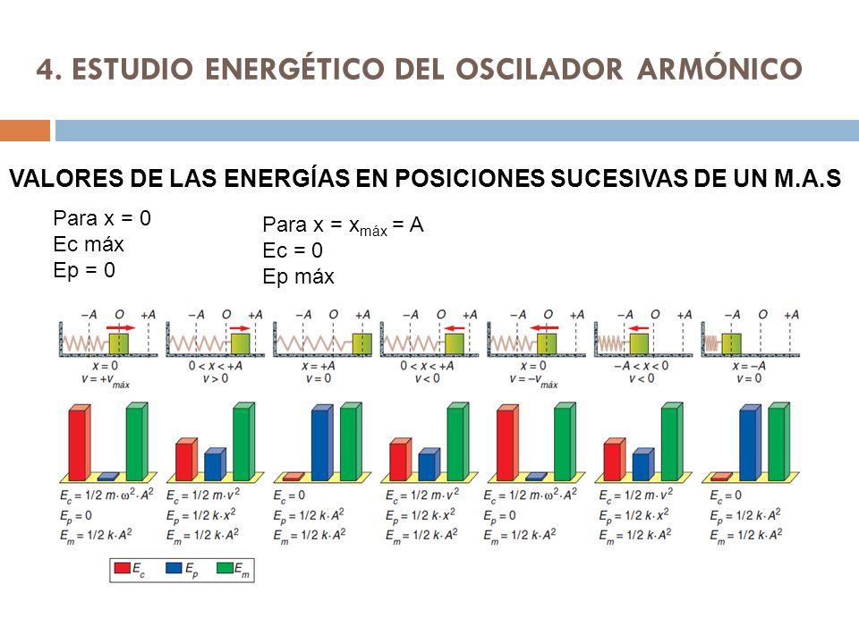 4. ESTUDIO ENERGÉTICO DEL OSCILADOR ARMÓNICO VALORES DE LAS ENERGÍAS EN POSICIONES SUCESIVAS DE UN M.A.S Para x = 0 Ec máx Ep = 0 Para x = x máx = A E