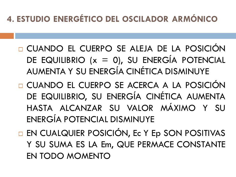 4. ESTUDIO ENERGÉTICO DEL OSCILADOR ARMÓNICO CUANDO EL CUERPO SE ALEJA DE LA POSICIÓN DE EQUILIBRIO (x = 0), SU ENERGÍA POTENCIAL AUMENTA Y SU ENERGÍA