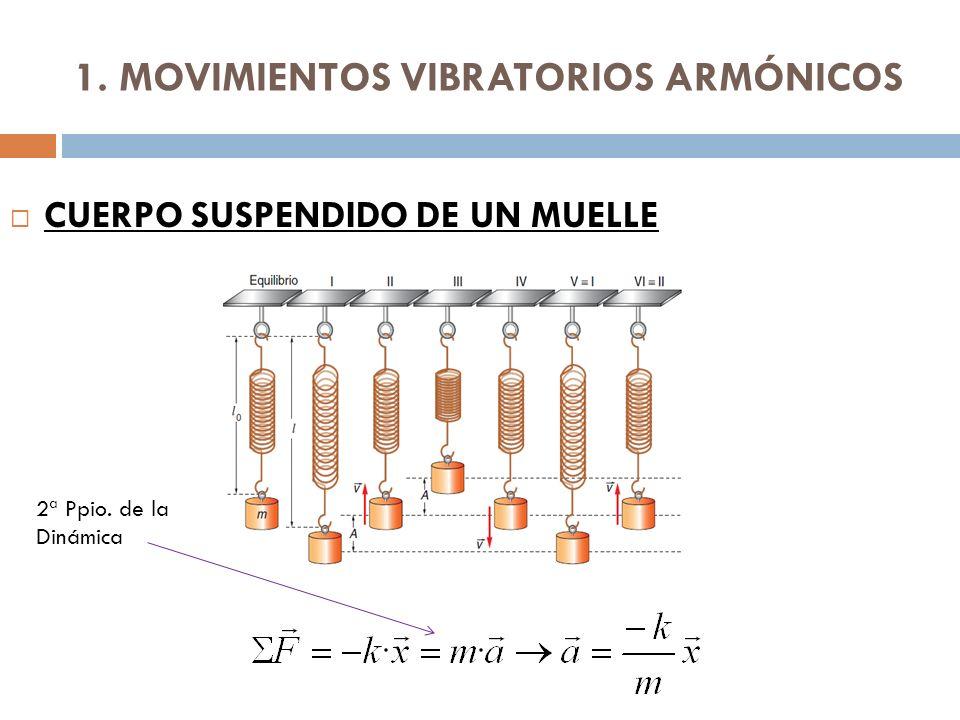 1. MOVIMIENTOS VIBRATORIOS ARMÓNICOS CUERPO SUSPENDIDO DE UN MUELLE 2ª Ppio. de la Dinámica