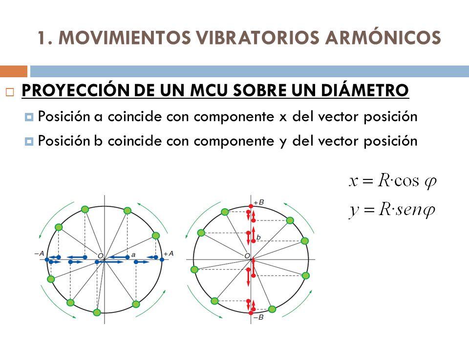 1. MOVIMIENTOS VIBRATORIOS ARMÓNICOS PROYECCIÓN DE UN MCU SOBRE UN DIÁMETRO Posición a coincide con componente x del vector posición Posición b coinci