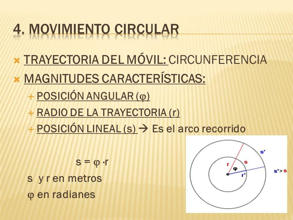 TRAYECTORIA DEL MÓVIL: CIRCUNFERENCIA MAGNITUDES CARACTERÍSTICAS: POSICIÓN ANGULAR ( ) RADIO DE LA TRAYECTORIA (r) POSICIÓN LINEAL (s) Es el arco reco