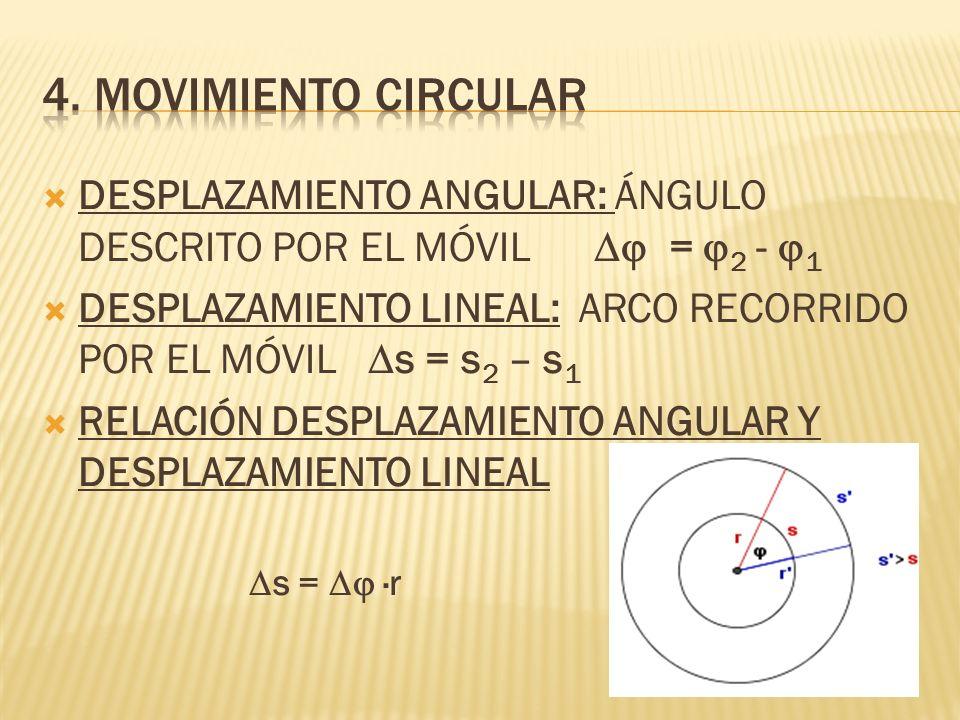 DESPLAZAMIENTO ANGULAR: ÁNGULO DESCRITO POR EL MÓVIL = 2 - 1 DESPLAZAMIENTO LINEAL: ARCO RECORRIDO POR EL MÓVIL s = s 2 – s 1 RELACIÓN DESPLAZAMIENTO