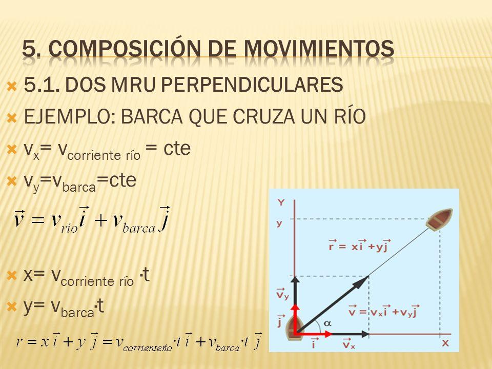 5.1. DOS MRU PERPENDICULARES EJEMPLO: BARCA QUE CRUZA UN RÍO v x = v corriente río = cte v y =v barca =cte x= v corriente río ·t y= v barca ·t