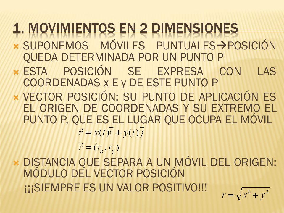 DESPLAZAMIENTO ANGULAR: ÁNGULO DESCRITO POR EL MÓVIL = 2 - 1 DESPLAZAMIENTO LINEAL: ARCO RECORRIDO POR EL MÓVIL s = s 2 – s 1 RELACIÓN DESPLAZAMIENTO ANGULAR Y DESPLAZAMIENTO LINEAL s = ·r