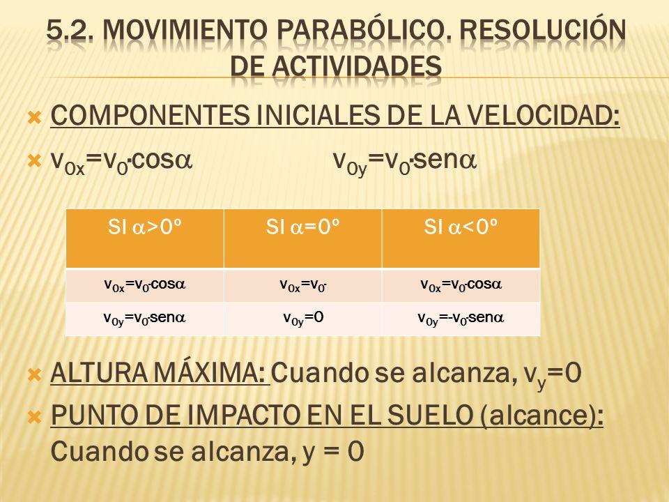 COMPONENTES INICIALES DE LA VELOCIDAD: v 0x =v 0 ·cos v 0y =v 0 ·sen ALTURA MÁXIMA: Cuando se alcanza, v y =0 PUNTO DE IMPACTO EN EL SUELO (alcance):