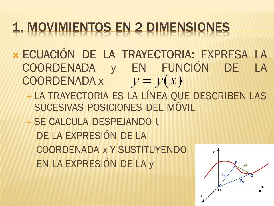 COMPONENTES INICIALES DE LA VELOCIDAD: v 0x =v 0 ·cos v 0y =v 0 ·sen ALTURA MÁXIMA: Cuando se alcanza, v y =0 PUNTO DE IMPACTO EN EL SUELO (alcance): Cuando se alcanza, y = 0 SI >0ºSI =0ºSI <0º v 0x =v 0 ·cos v 0x =v 0 · v 0x =v 0 ·cos v 0y =v 0 ·sen v 0y =0 v 0y =-v 0 ·sen