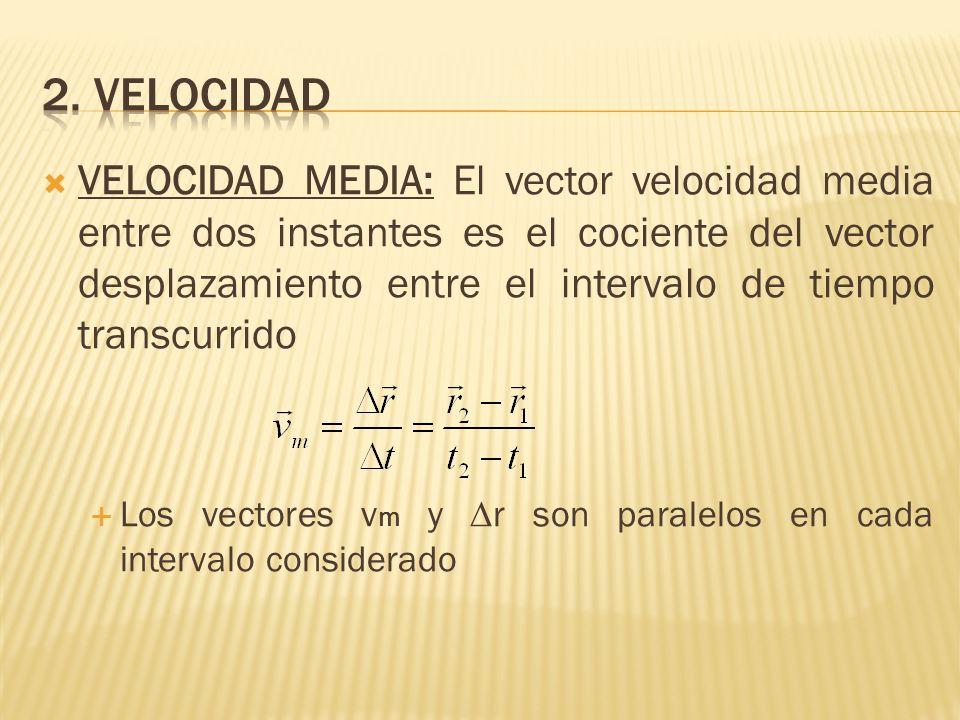 VELOCIDAD MEDIA: El vector velocidad media entre dos instantes es el cociente del vector desplazamiento entre el intervalo de tiempo transcurrido Los