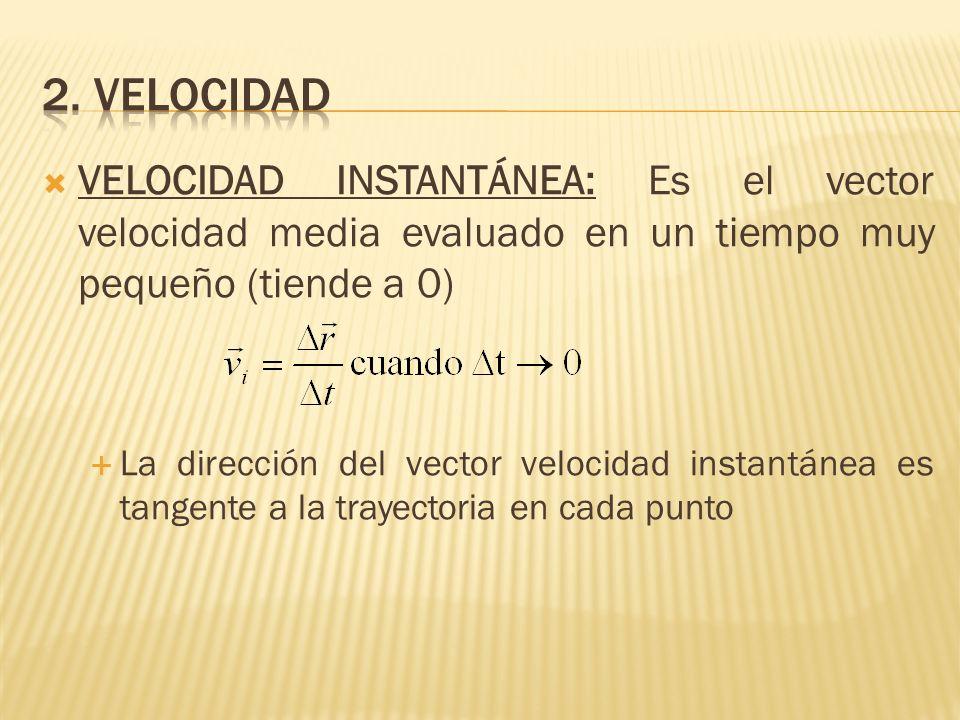 VELOCIDAD INSTANTÁNEA: Es el vector velocidad media evaluado en un tiempo muy pequeño (tiende a 0) La dirección del vector velocidad instantánea es ta