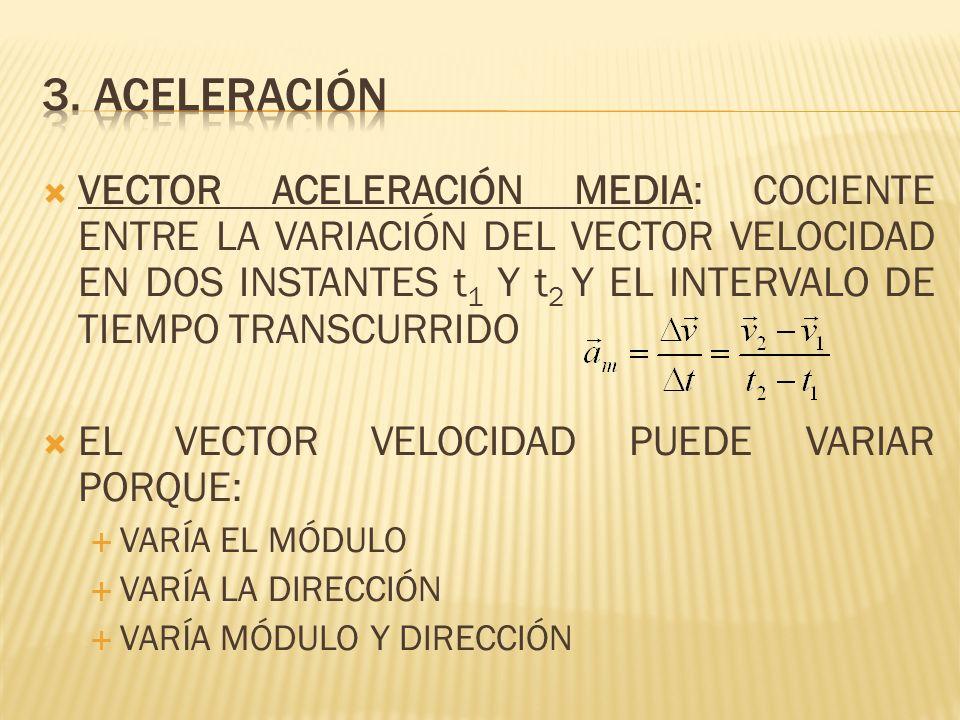 VECTOR ACELERACIÓN MEDIA: COCIENTE ENTRE LA VARIACIÓN DEL VECTOR VELOCIDAD EN DOS INSTANTES t 1 Y t 2 Y EL INTERVALO DE TIEMPO TRANSCURRIDO EL VECTOR