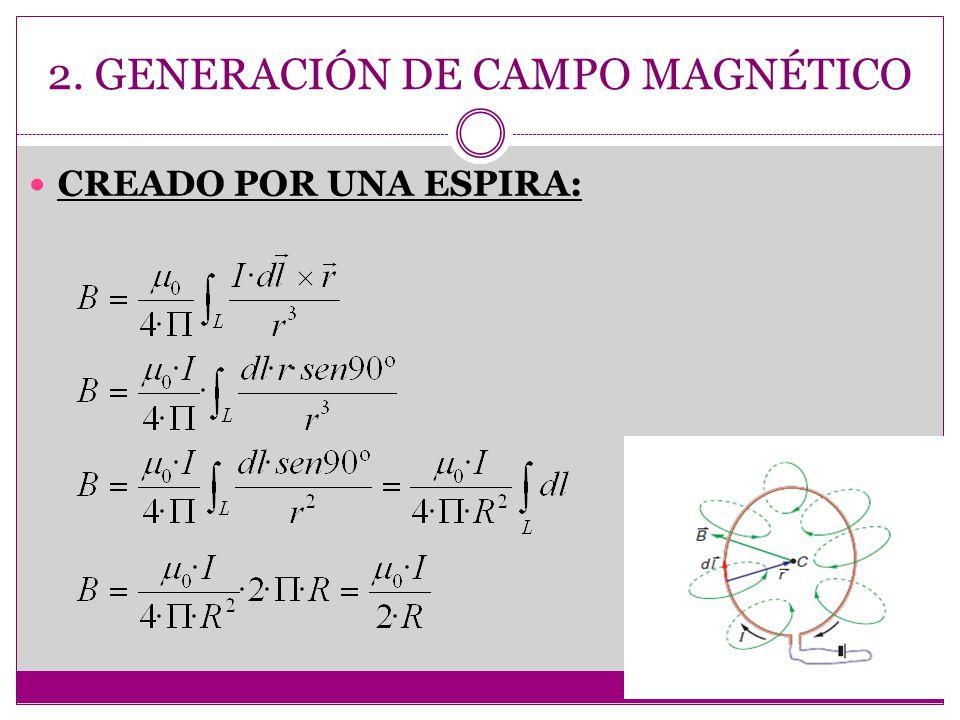 2. GENERACIÓN DE CAMPO MAGNÉTICO CREADO POR UNA ESPIRA: