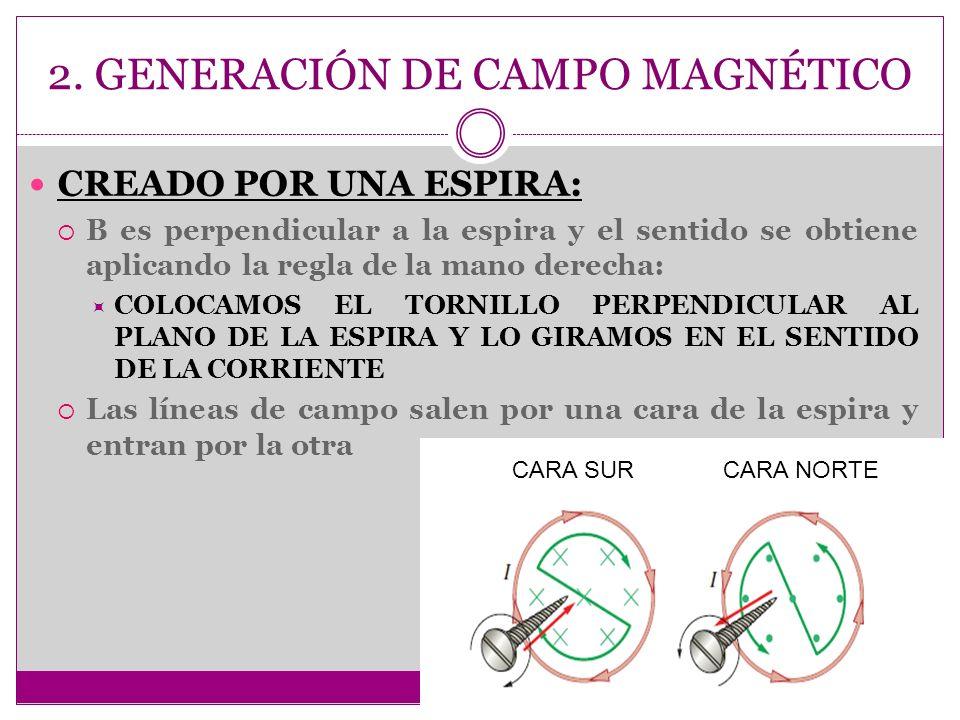 2. GENERACIÓN DE CAMPO MAGNÉTICO CREADO POR UNA ESPIRA: B es perpendicular a la espira y el sentido se obtiene aplicando la regla de la mano derecha: