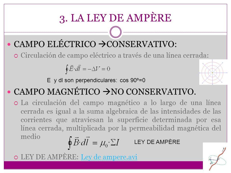 3. LA LEY DE AMPÈRE CAMPO ELÉCTRICO CONSERVATIVO: Circulación de campo eléctrico a través de una línea cerrada: CAMPO MAGNÉTICO NO CONSERVATIVO. La ci