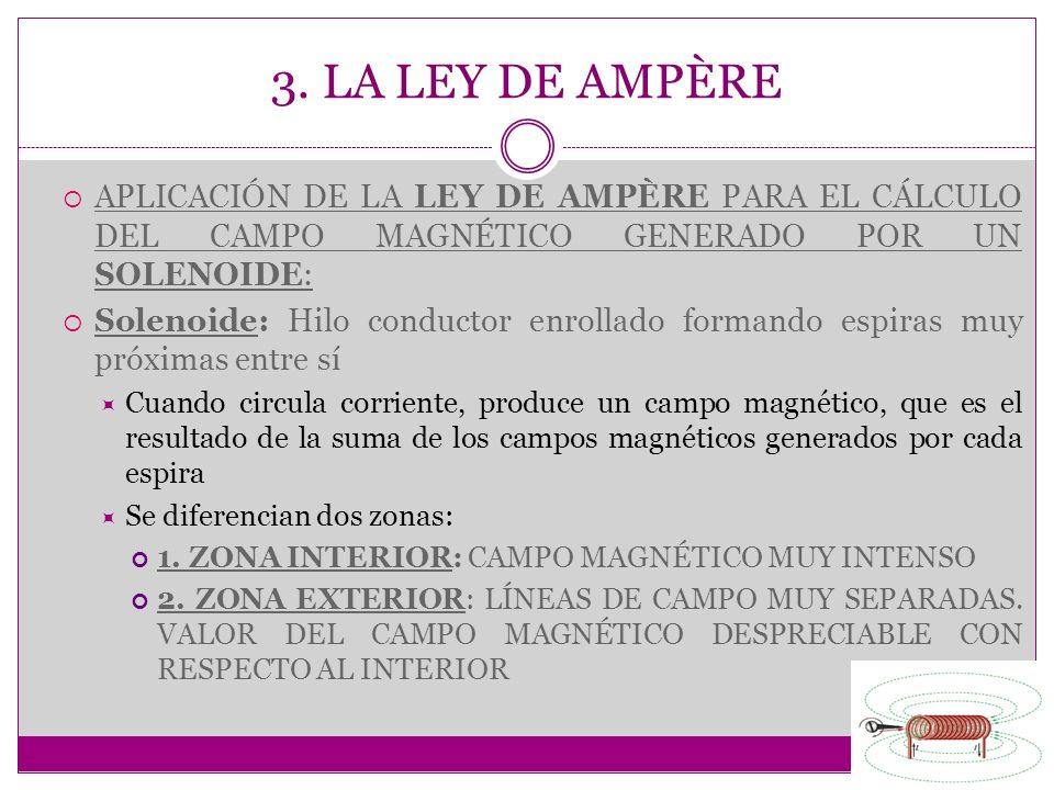 3. LA LEY DE AMPÈRE APLICACIÓN DE LA LEY DE AMPÈRE PARA EL CÁLCULO DEL CAMPO MAGNÉTICO GENERADO POR UN SOLENOIDE: Solenoide: Hilo conductor enrollado