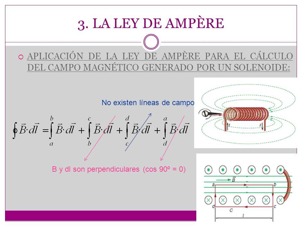 3. LA LEY DE AMPÈRE APLICACIÓN DE LA LEY DE AMPÈRE PARA EL CÁLCULO DEL CAMPO MAGNÉTICO GENERADO POR UN SOLENOIDE: B y dl son perpendiculares (cos 90º