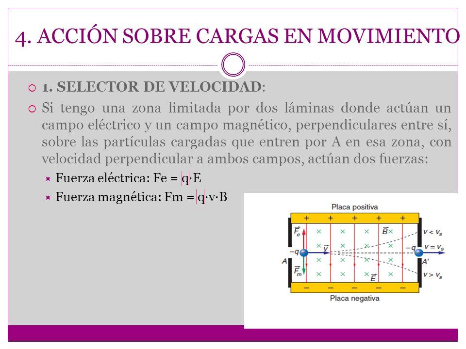 4. ACCIÓN SOBRE CARGAS EN MOVIMIENTO 1. SELECTOR DE VELOCIDAD: Si tengo una zona limitada por dos láminas donde actúan un campo eléctrico y un campo m