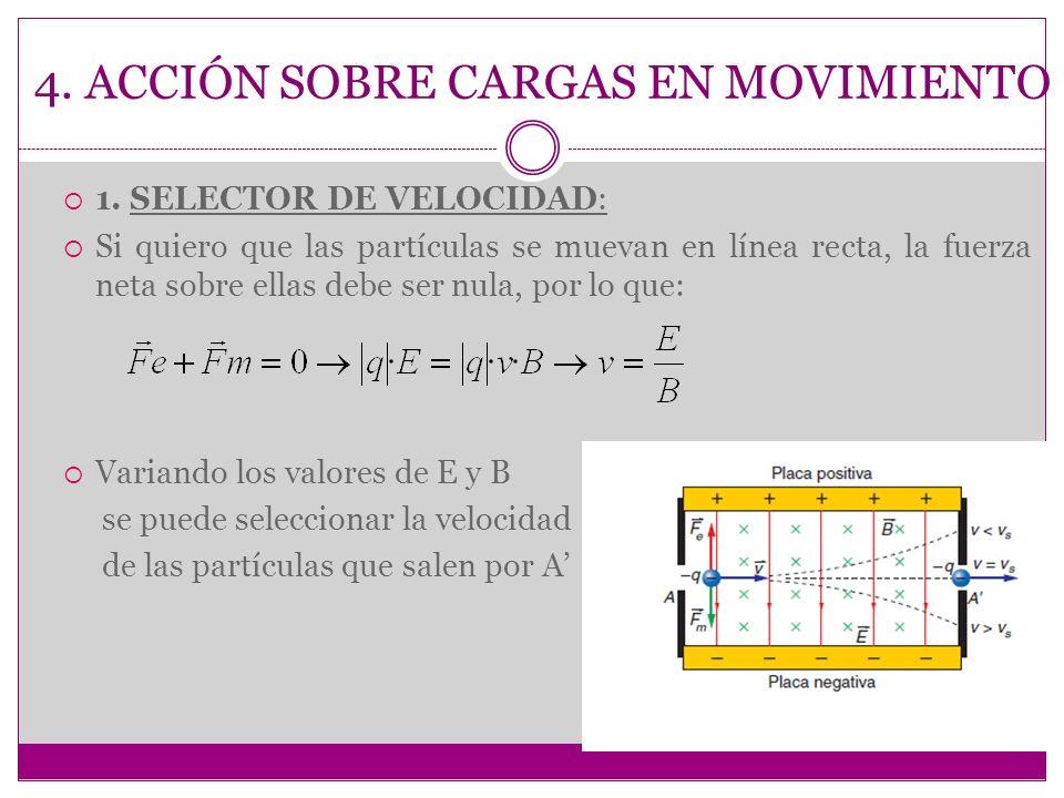 4. ACCIÓN SOBRE CARGAS EN MOVIMIENTO 1. SELECTOR DE VELOCIDAD: Si quiero que las partículas se muevan en línea recta, la fuerza neta sobre ellas debe